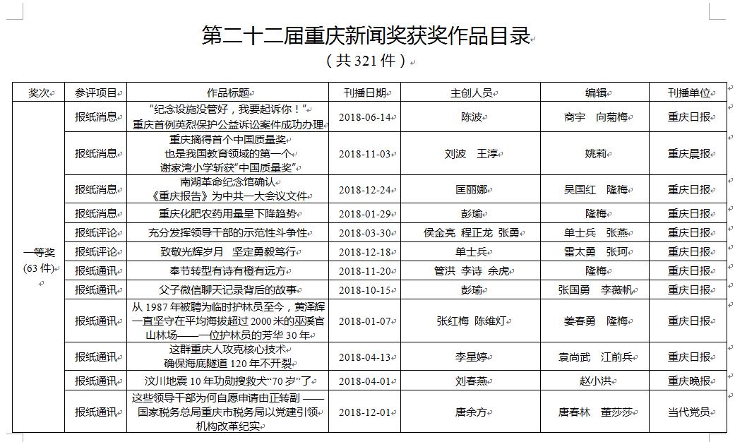 关于公示第二十二届重庆新闻奖评选结果的公告
