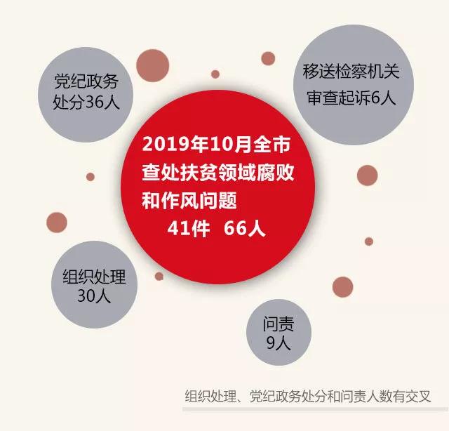 2019年10月全市扶贫领域腐败和作风问题查处情况通报